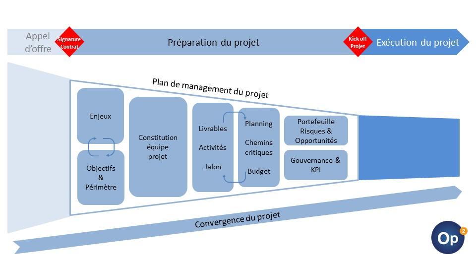 Diagramme_preparation_projet_site_OP2