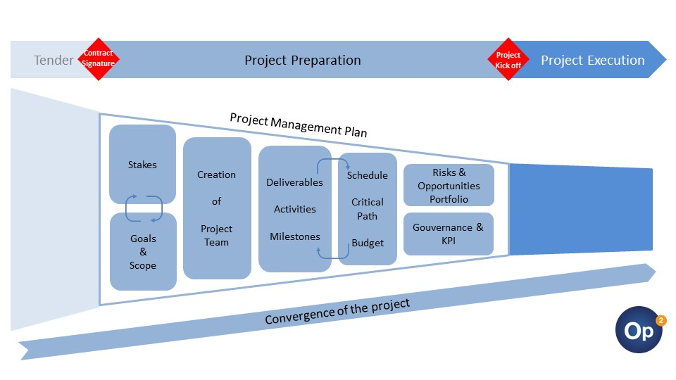 Chart_project_preparation_site_OP2_en