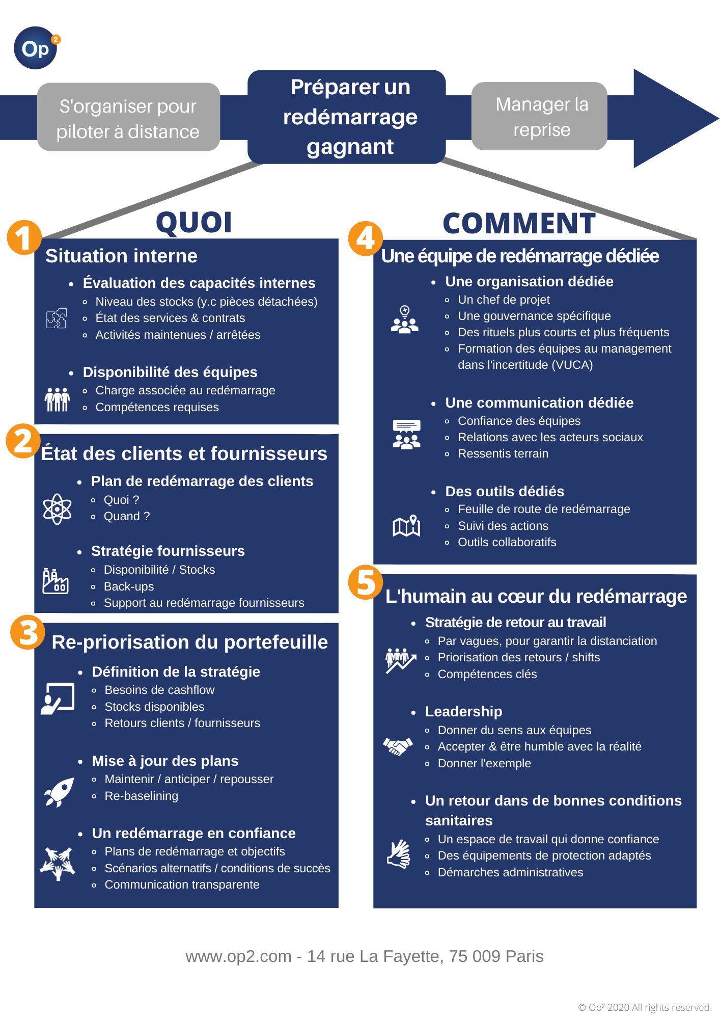 copie-de-dedicated-re-start-project-management-dedicated-organization-assigned-coordinator-crisis-governance-quick-decision-loops-prepare-the-teams-to-uncertainty-vuca-dedicated-communication-sta-2